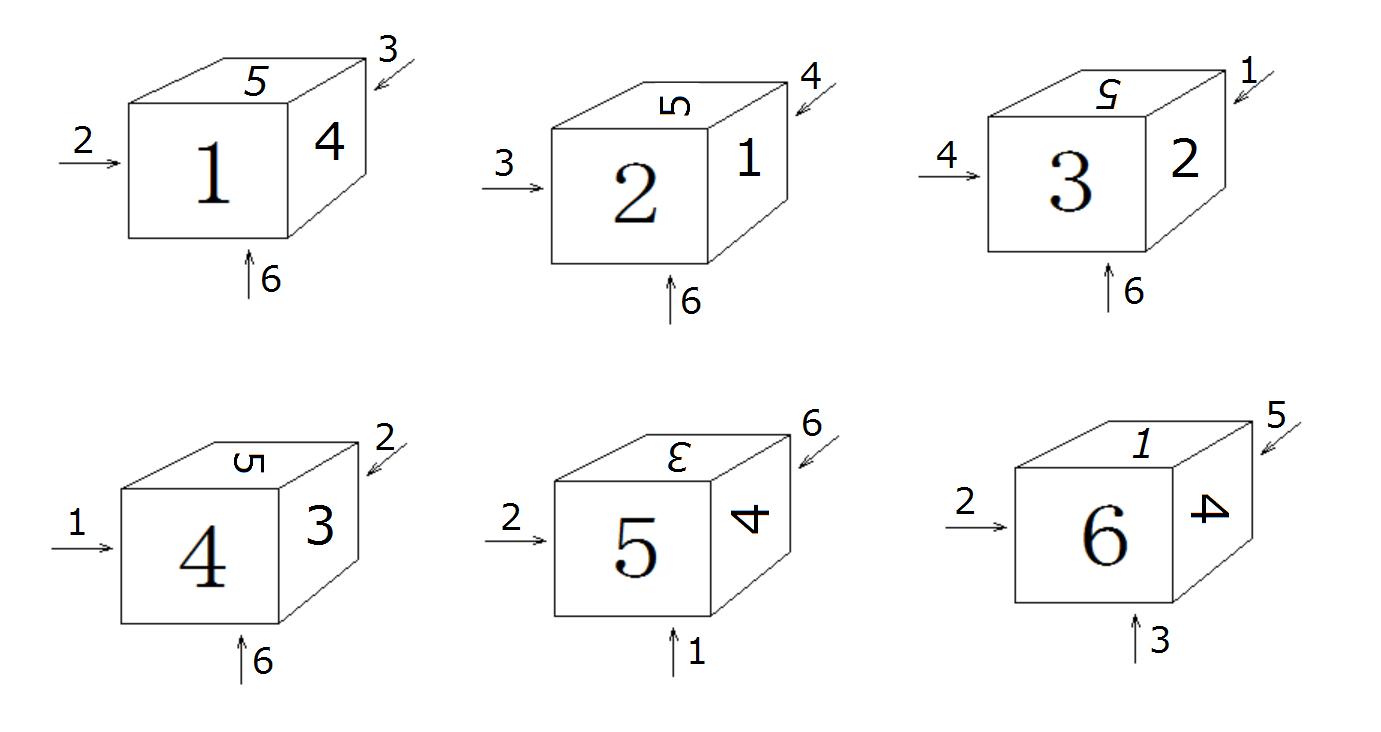 3-1)サイコロの置き方は24ケース...